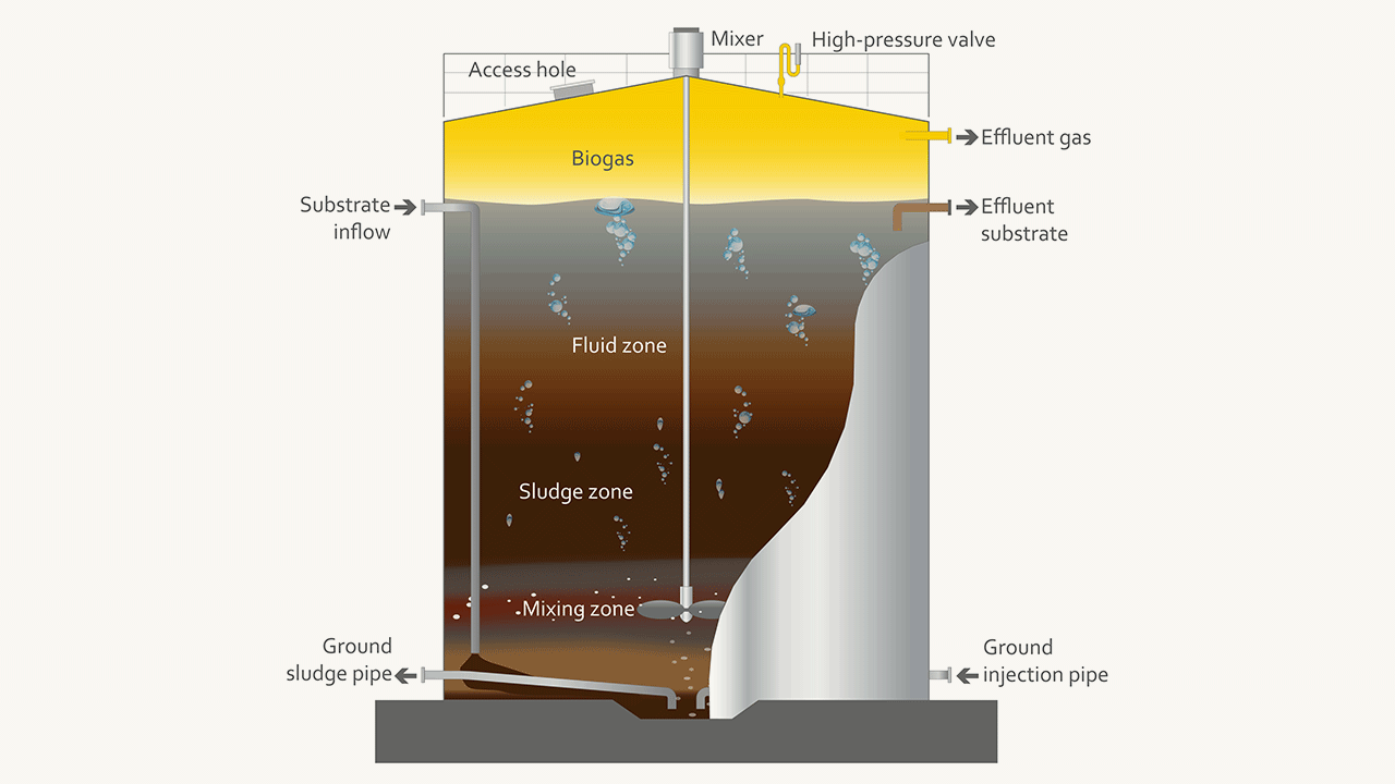 Anaerobic Digester System Design